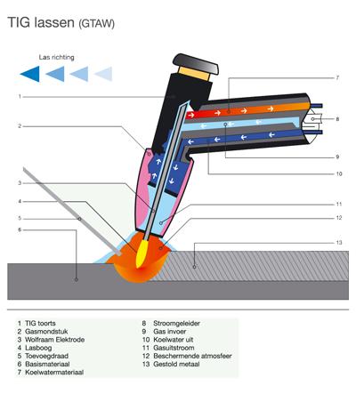 Coro Metaaltechniek; TIG lassen schematisch