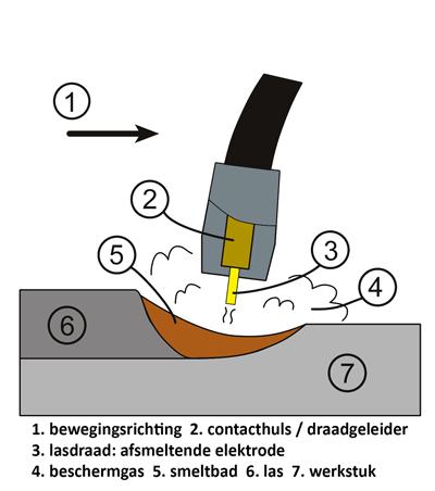 Coro Metaaltechniek; MIG / MAG lassen schematisch